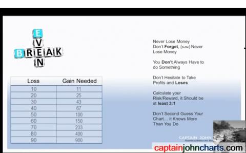 Chart Mastery Webinar: David Moadel & Guests
