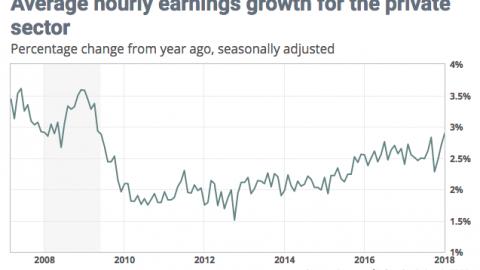 Trade Tariff Rhetoric Gives Way to Nonfarm Payrolls & Wage Inflation