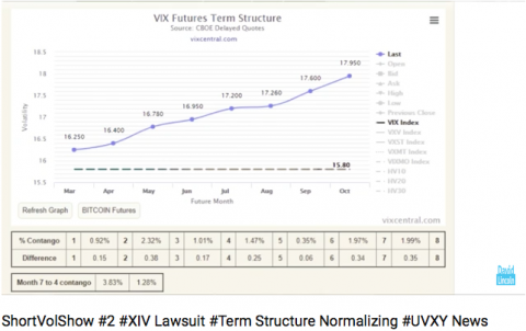 Famis Dave Discusses XIV Lawsuit & Contango