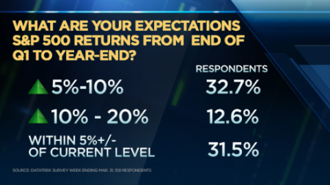 Volatility Crunched, But Rising Rate Fears Remain