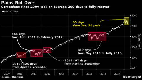 Will April & Earnings Season Change The Tide For The S&P 500?