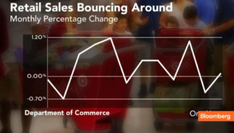 Retail Sales & Earnings Ahead: Can S&P 500 Hold Above 50-DMA?