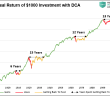 Busting The Myths of Stocks For The Long Run: Part 1