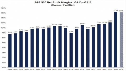 Big Tech Earnings Amidst Record-Level Hedging Activity