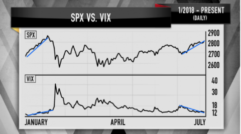 When the S&P 500 and VIX Share Trading Trajectory?