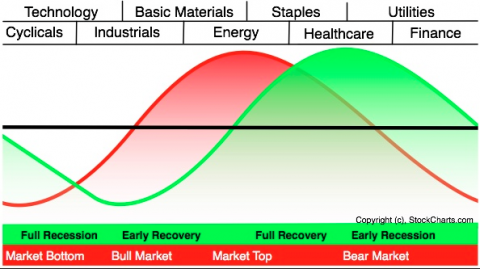 Sector Rotations Look Promising for Future Market Gains