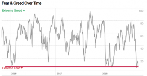 All The Gains Are Gone As Fear Reaches Extremes on Wall Street