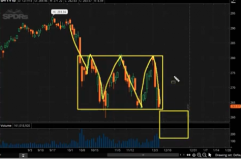 How Long Will the S&P 500 Rally Last & What Levels To Monitor