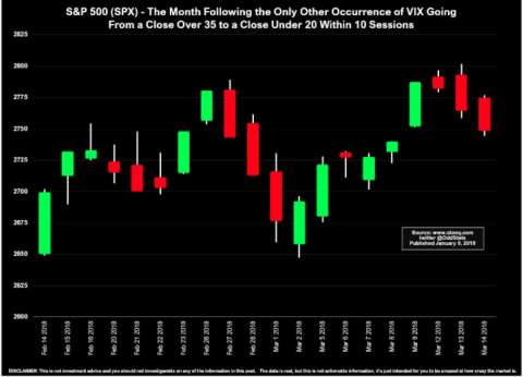 State of the Market: From Bear Market Volatility to Q4 Earnings Season And More