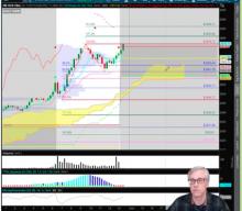 Technical Market Recap With Wayne Nelson: 2/4/19