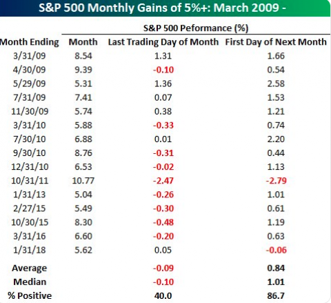 S&P 500 Closed out January Strong, But Inside Overbought Territory