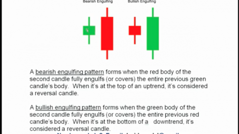 David Moadel Discusses Engulfing Candlestick Patterns