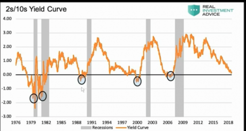 Yield Curve Inversion Sends Stocks on Wild Ride