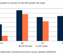 Will Q2's Seasonal Trend Continue to Find Complacency?