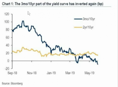 Gold/Oil Ratio & Yield Curve Warnings