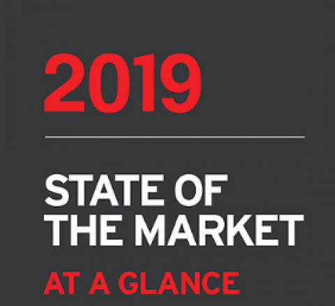 State of the Markets: 6/27/2019