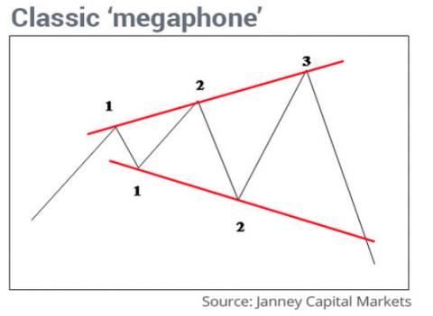 Megaphone Chart Patter w/David Moadel