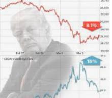 Yield Curve Inversion (2s/10s) Spooks Investors