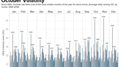 Here Comes Volatility