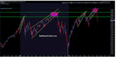 Market Participants Bracing For a Pullback