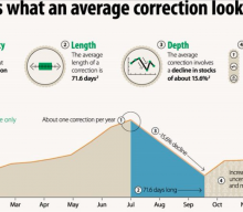 Healthy Correction or Something More?