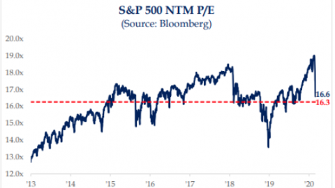 If You Thought The Market Was Expensive Before… Just Wait