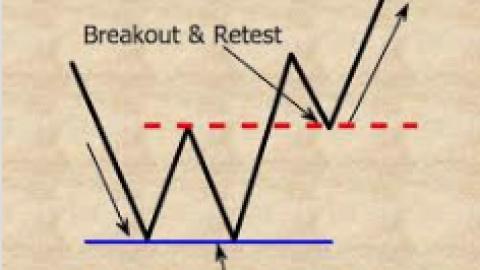 Shall We Resume The Retest: Bear Markets 2.0