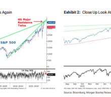 Another 10% Correction Morgan Stanley Believes Lay Ahead