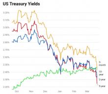J.P. Morgan: Yields & Equities
