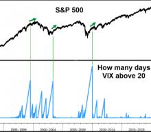 J.P. Morgan: If There's A Bubble, It's In The VIX
