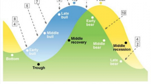 Morgan Stanley Downgrades Energy To Underweight: Mid-cycle Transition Continues