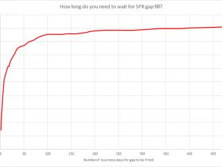 SPX Gap Fill